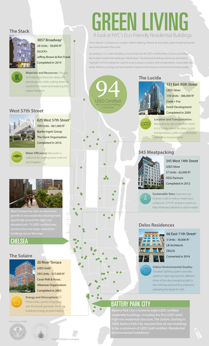 Check Out The City 39 S Most Eco Friendly Neighborhoods And