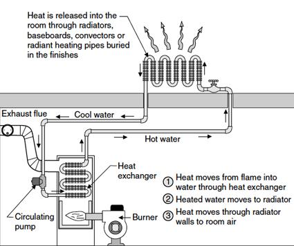 faq check boiler basics p 2 habitat magazine. Black Bedroom Furniture Sets. Home Design Ideas