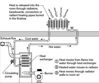 FAQ Check: Boiler Basics p.2 | Habitat Magazine